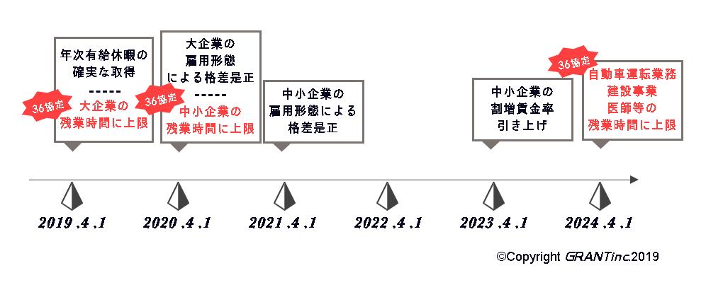 2019年4月1日には大企業を対象に新36協定が施行され、来年の2020年4月1日には中小企業を対象に新36協定が施行される。